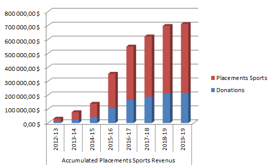 Total Graphic Revenus PlacementsSports EN